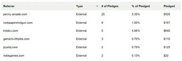 Kickstarter origine dons