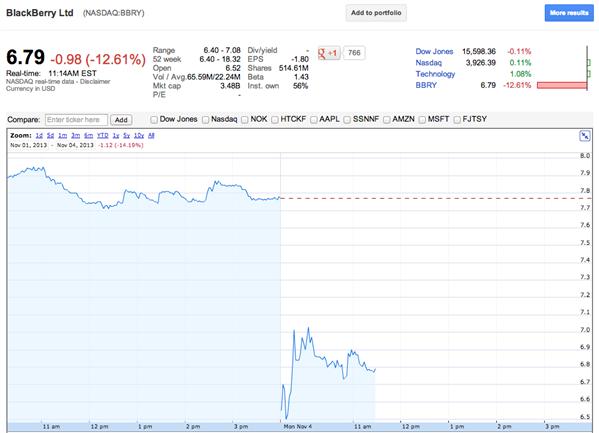 BlackBerry Bourse