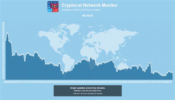 Cryptocat Network Monitor