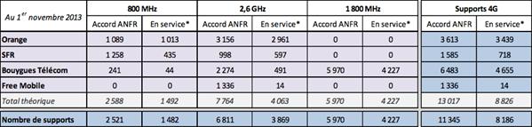 ANFR 4G 1er novembre 2013