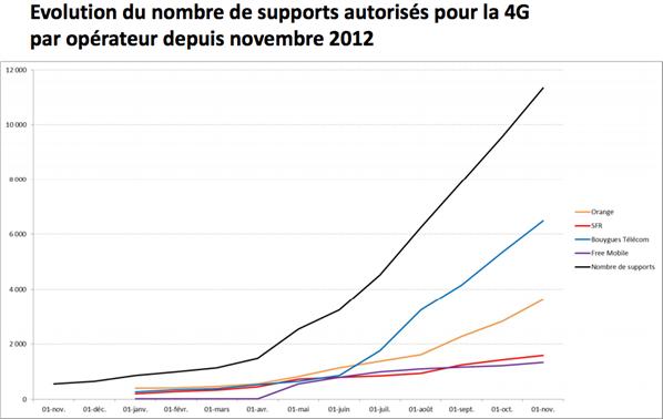ANFR antennes 4G graphique 1er novembre 2013