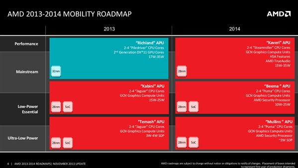 AMD Roadmap 2014
