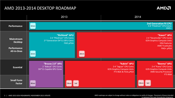 AMD Roadmap 2014