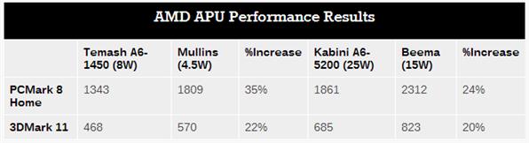 Beema Mullins Performance Tableau Anandtech