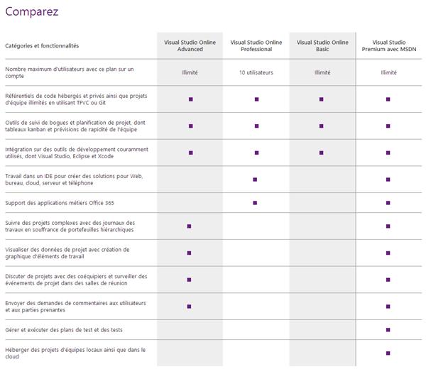 Visual Studio Online Comparaison