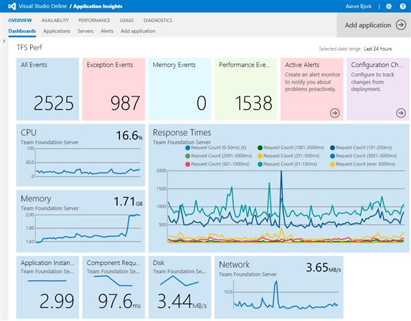 Visual Studio Online Custom Insights