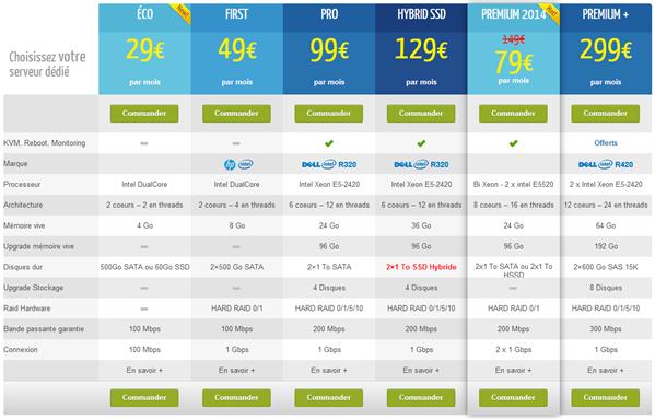 Netissime Premium 2014