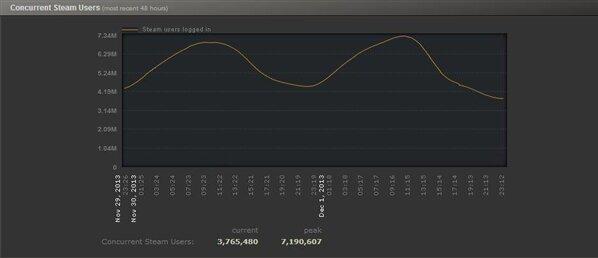 Steam 7 millions