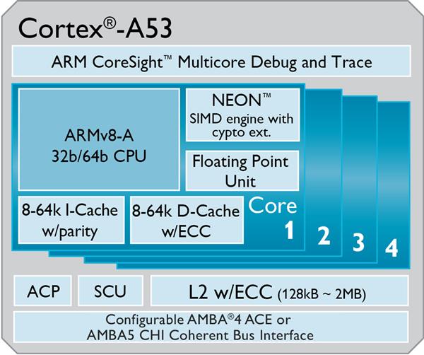 ARM Cortex A53