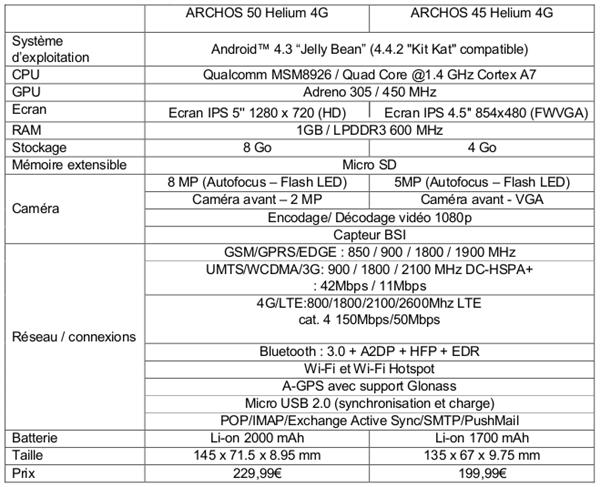 Archos Helium Specs Tableau