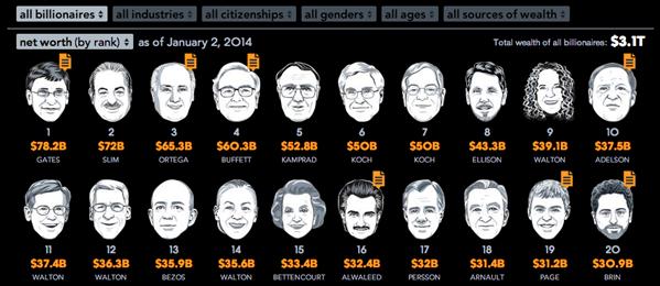Milliardaires 2014 Bloomberg