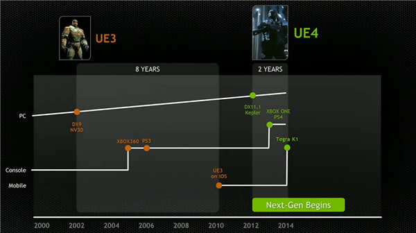 NVIDIA CES 2014 Unreal Engine 4 Tegra K1