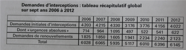 cncis rapport 2012