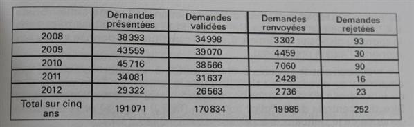 rapport cncis 2012