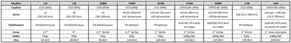 Nikon lineup compact