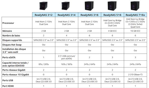 Netgear RN716X