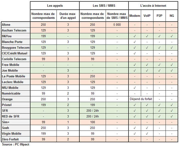 Tableau restrictions opérateurs janvier 2014