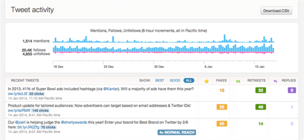 Twitter Cards Analytics
