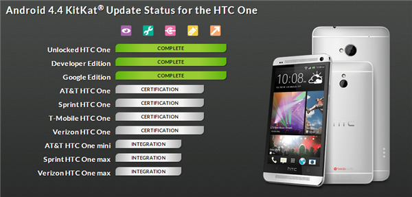 Android 4.4 HTC One