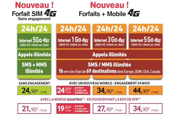 La Poste Mobile 4G