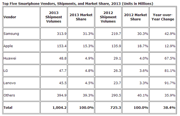 ventes smartphones 2013