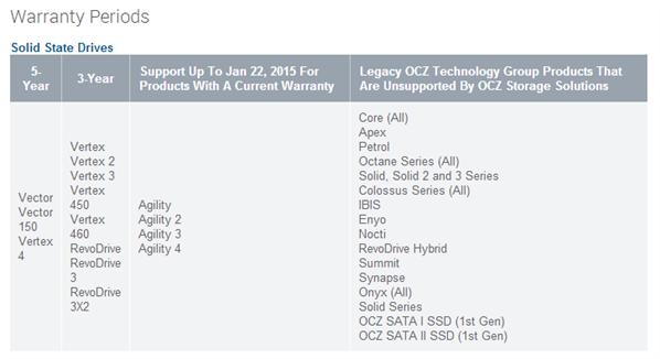 Garantie SSD OCZ Toshiba