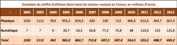 SNEP musique France 2012 2013