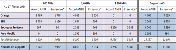 ANFR antennes 3G 4G