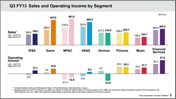 Sony FY13 Q3