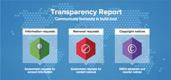 transparency report twitter
