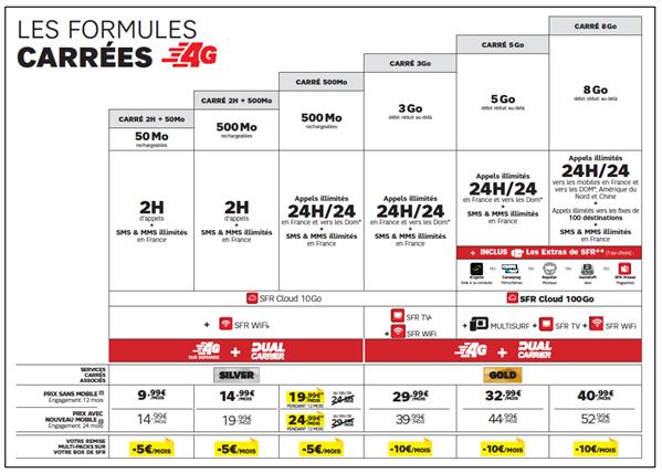 SFR formules carrées 11 février 2014