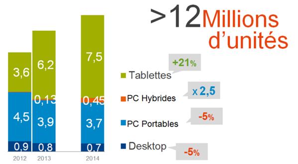 Gfk Tablette ordinateurs