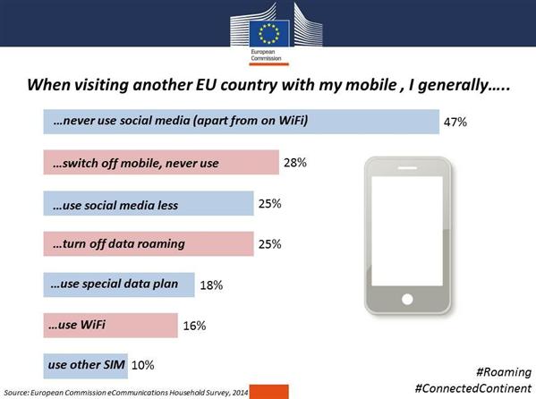 Comission Européene sondage