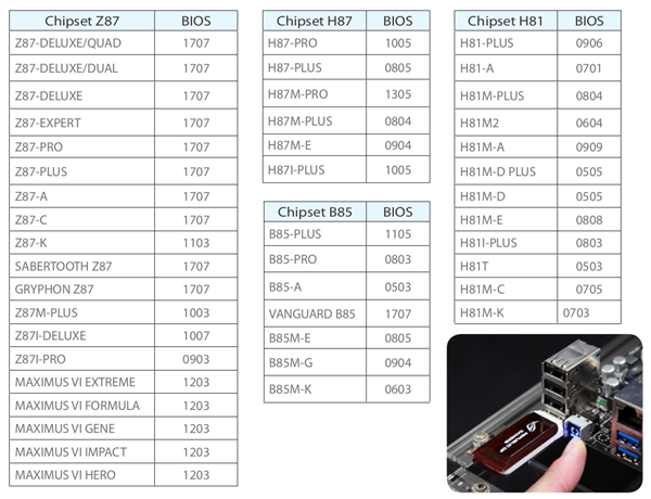 Haswell Refresh BIOS Asus
