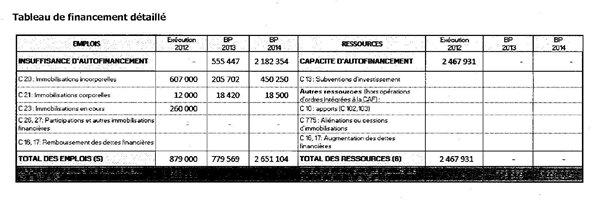 hadopi budget 2014