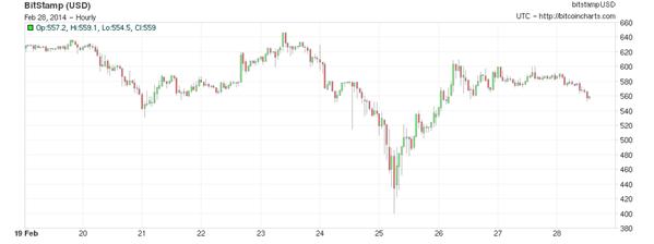 Bitcoin chart 18-28 fev