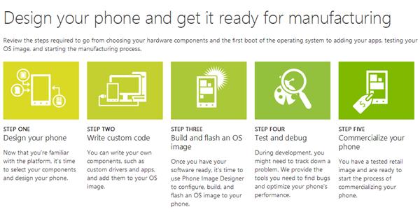 Microsoft Windows Phone 8 partenaires