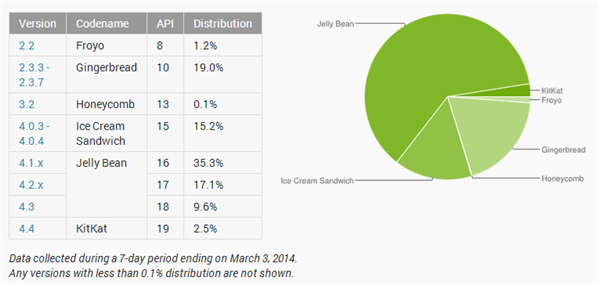 Android fragmentation mars 2014