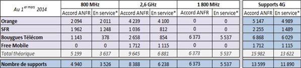 ANFR 4G 1er mars 2014 tableau