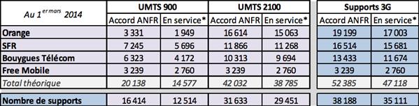 ANFR 3G 1er mars 2014 tableau