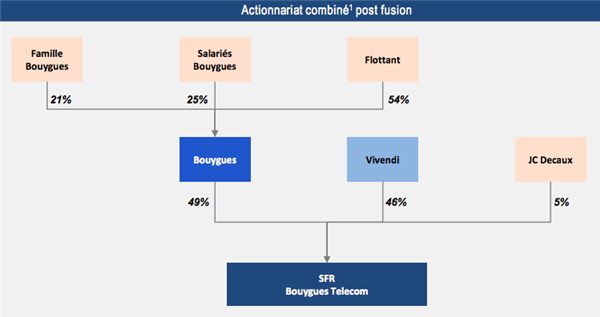 Bouygues SFR Vivendi fusion