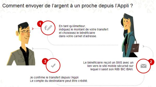Transfert par SMS Société Générale
