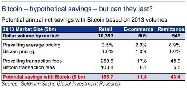 Bitcoin frais Goldman Sachs