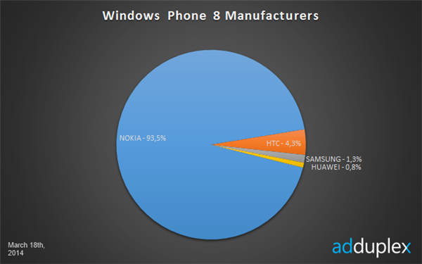Windows Phone statistiques