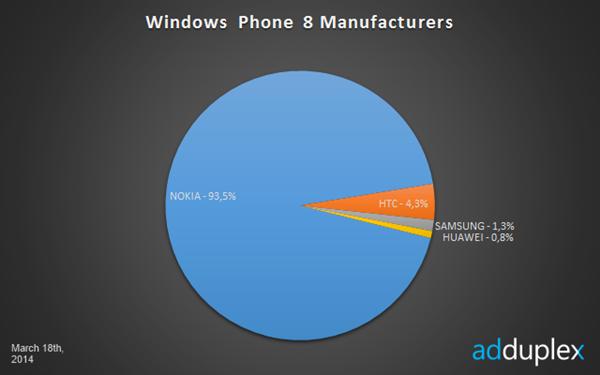 Windows Phone statistiques