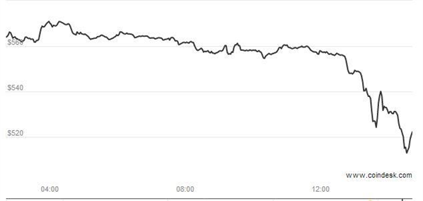 Bitcoin Cours 27 03 2014