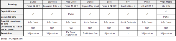 Comparatif roaming data europe