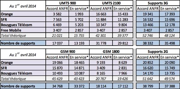 ANFR 2G 3G 1er avril 2014