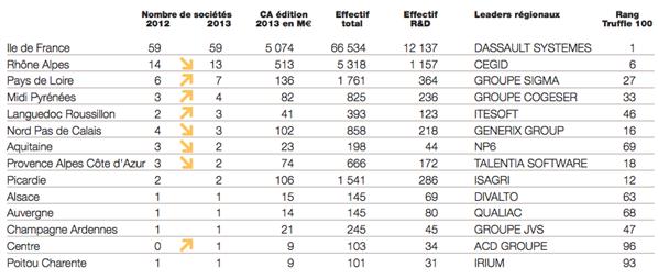 Truffle 100 éditeurs logiciels français 2013
