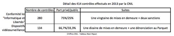 tableau cnil contrôle 2013